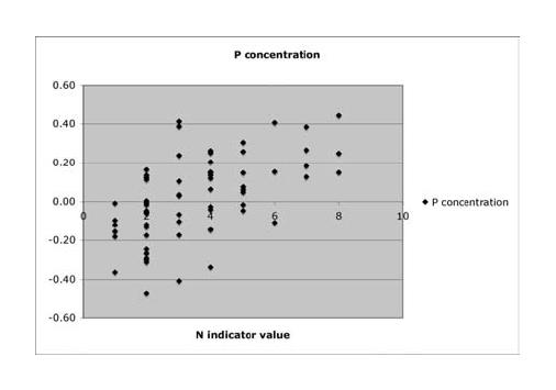 WiSch: 6. Übungen mit Diagrammen