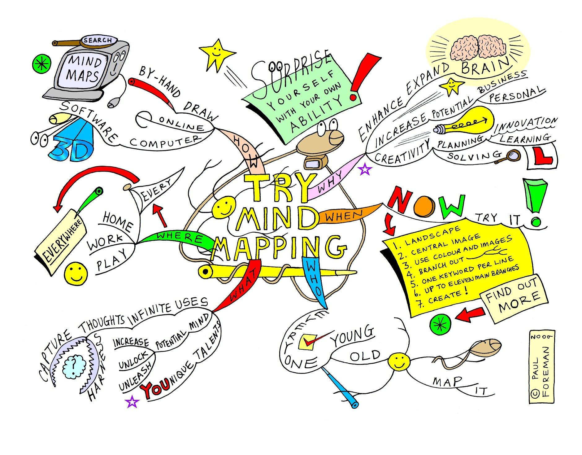 wisch ideenfindung anhand von mind mapping